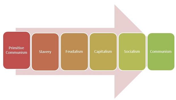 stage-of-communism